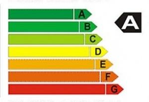consumo de energia do ar condicionado
